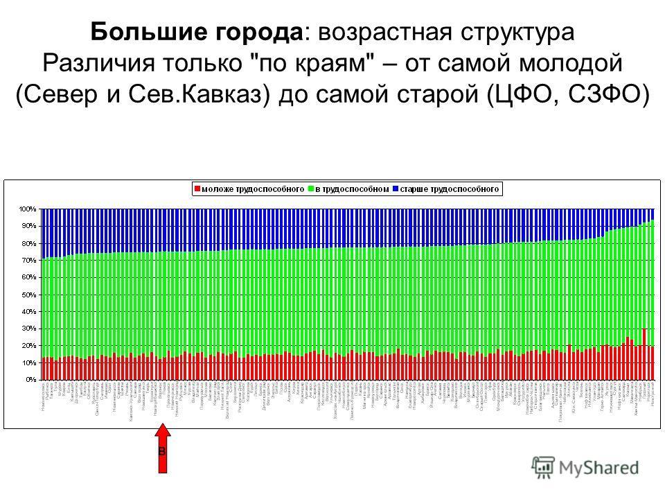 Большие города: возрастная структура Различия только по краям – от самой молодой (Север и Сев.Кавказ) до самой старой (ЦФО, СЗФО) В