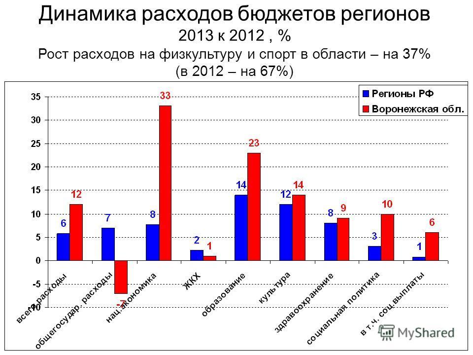 Динамика расходов бюджетов регионов 2013 к 2012, % Рост расходов на физкультуру и спорт в области – на 37% (в 2012 – на 67%)