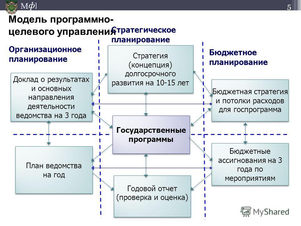 М ] ф Стратегия (концепция) долгосрочного развития на 10-15 лет Стратегия (концепция) долгосрочного развития на 10-15 лет Доклад о результатах и основных направления деятельности ведомства на 3 года Модель программно- целевого управления Бюджетная ст