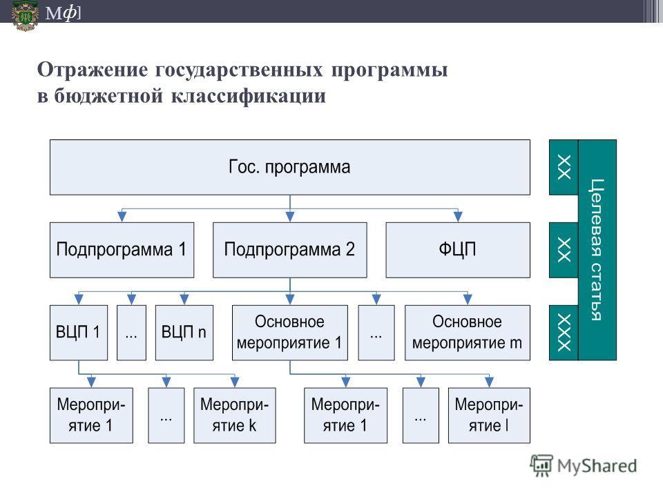 М ] ф Отражение государственных программы в бюджетной классификации 18.05.2014