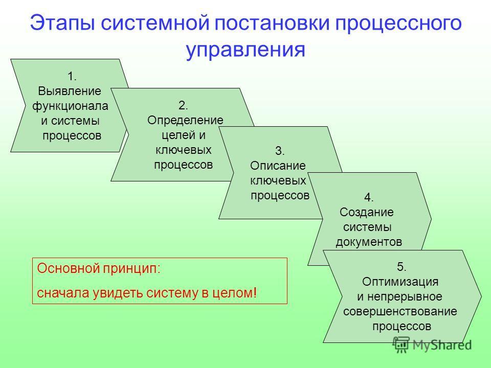 Этапы системной постановки процессного управления 1. Выявление функционала и системы процессов 2. Определение целей и ключевых процессов 3. Описание ключевых процессов 4. Создание системы документов 5. Оптимизация и непрерывное совершенствование проц