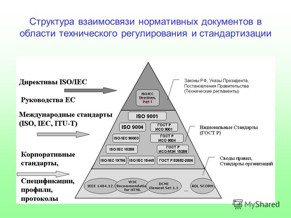 Структура взаимосвязи нормативных документов в области технического регулирования и стандартизации