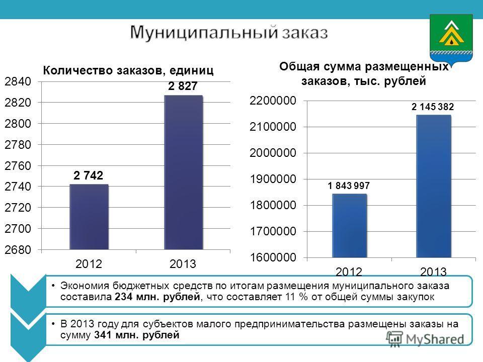 Экономия бюджетных средств по итогам размещения муниципального заказа составила 234 млн. рублей, что составляет 11 % от общей суммы закупок В 2013 году для субъектов малого предпринимательства размещены заказы на сумму 341 млн. рублей Количество зака