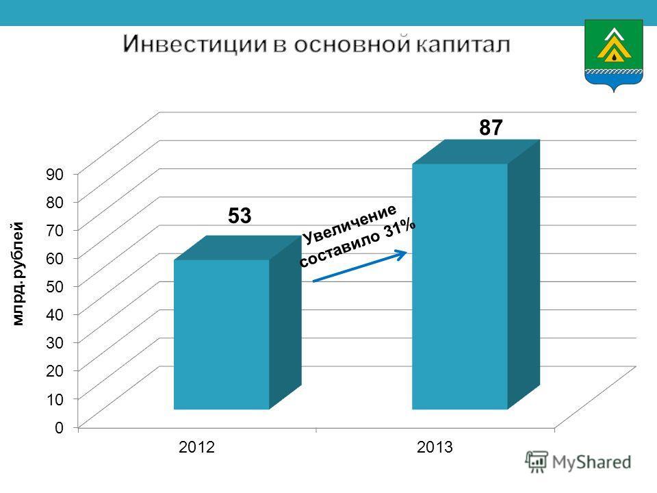 Увеличение составило 31% млрд.рублей