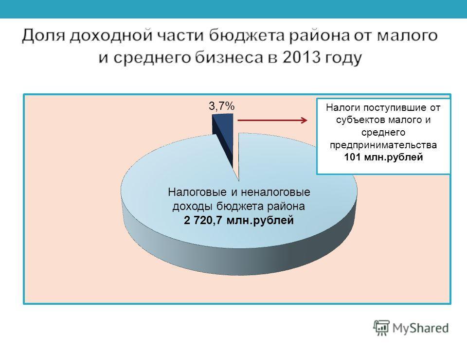 Налоговые и неналоговые доходы бюджета района 2 720,7 млн.рублей