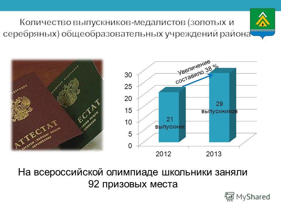 На всероссийской олимпиаде школьники заняли 92 призовых места Увеличение составило 38 % 29 выпускников