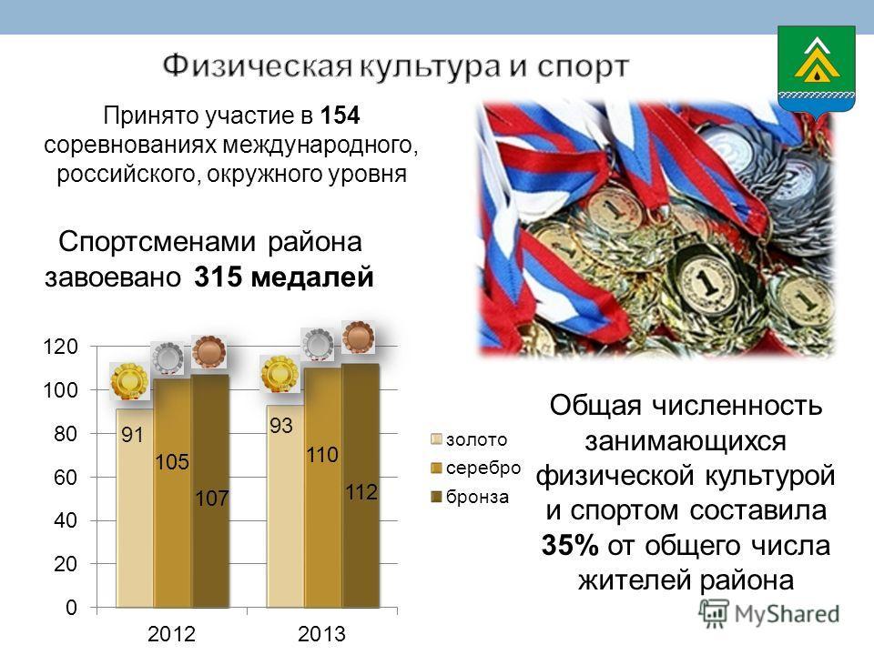 Общая численность занимающихся физической культурой и спортом составила 35% от общего числа жителей района Спортсменами района завоевано 315 медалей Принято участие в 154 соревнованиях международного, российского, окружного уровня