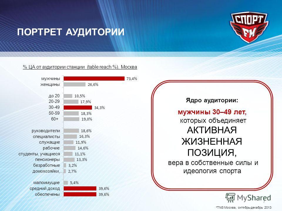 ПОРТРЕТ АУДИТОРИИ 7 % ЦА от аудитории станции (table reach %), Москва Ядро аудитории: мужчины 30–49 лет,, которых объединяет АКТИВНАЯ ЖИЗНЕННАЯ ПОЗИЦИЯ, вера в собственные силы и идеология спорта *TNS Москва, октябрь-декабрь 2013