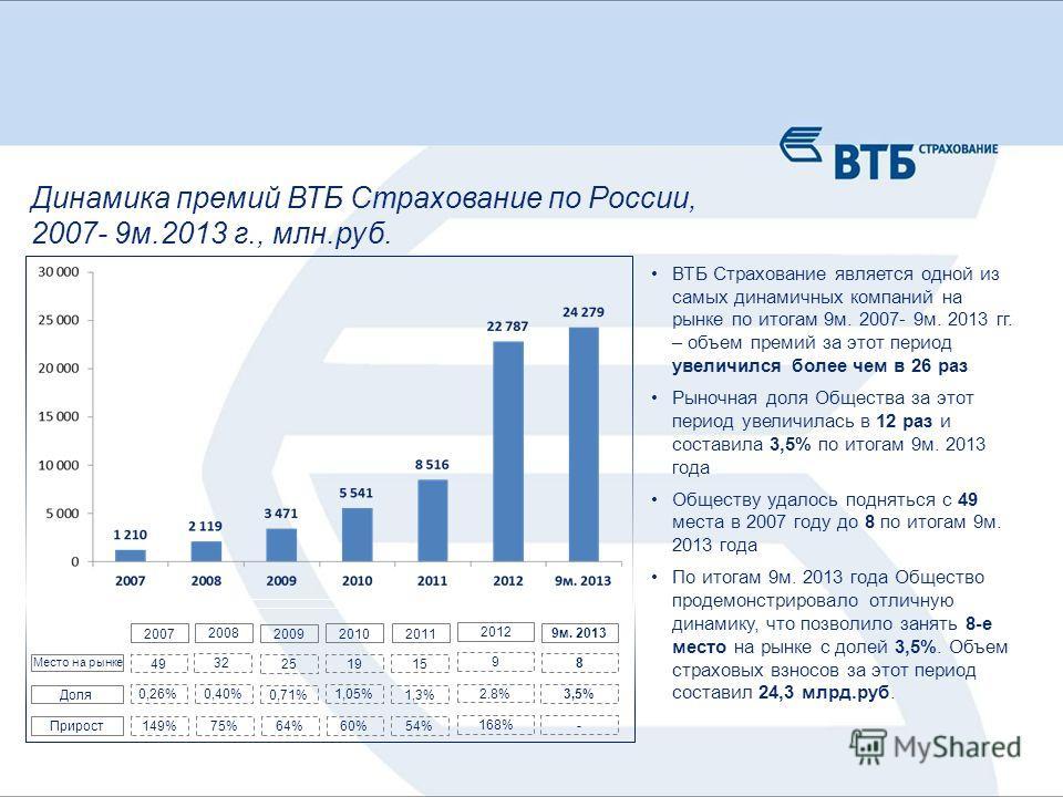 Динамика премий ВТБ Страхование по России, 2007- 9м.2013 г., млн.руб. ВТБ Страхование является одной из самых динамичных компаний на рынке по итогам 9м. 2007- 9м. 2013 гг. – объем премий за этот период увеличился более чем в 26 раз Рыночная доля Обще