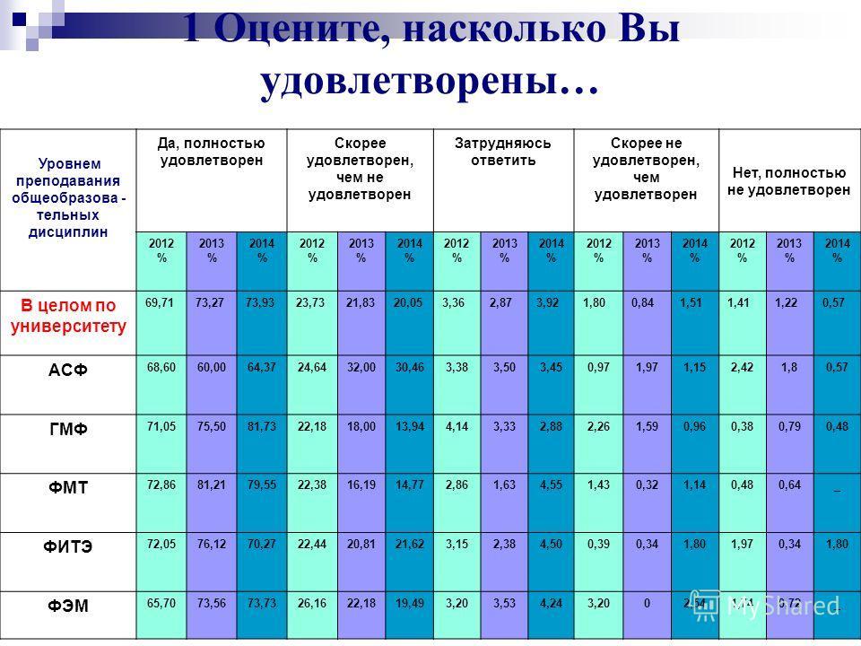 Университет глазами выпускников 2014 г. 18 Воспитательная работа в университете (Студенты дневного обучения) 2014 год