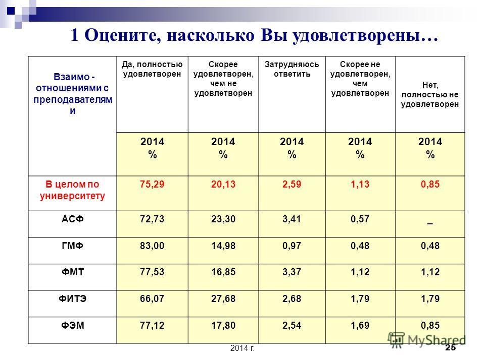 Университет глазами выпускников 2014 г. 24 Работа деканата 2014 год