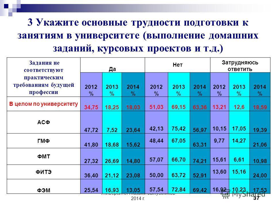 Университет глазами выпускников 2014 г. 36 Нехватка специальной и учебной литературы 2014год
