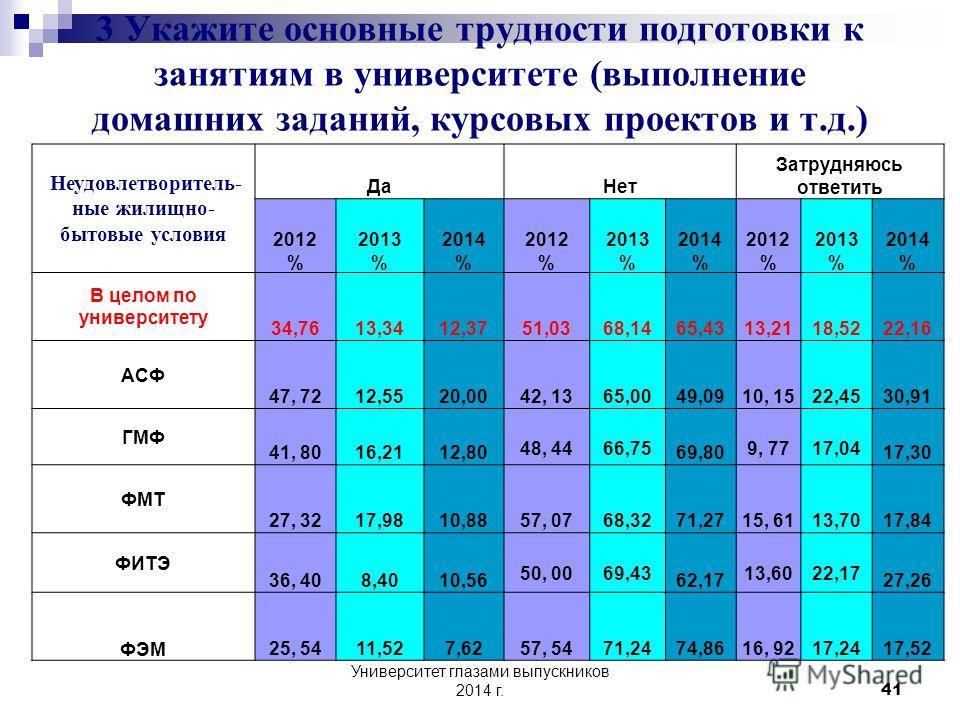 Университет глазами выпускников 2014 г. 40 Отсутствие интереса 2014 год