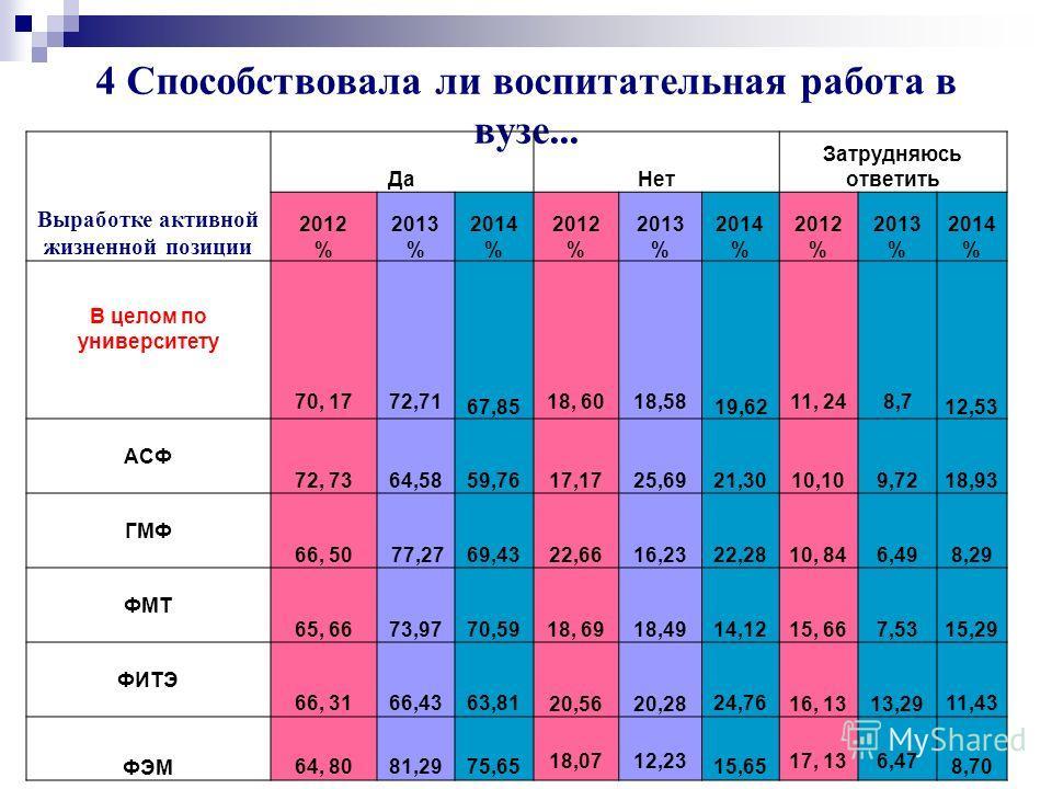 Университет глазами выпускников 2014 г. 45 Становление как профессионала 2014 год