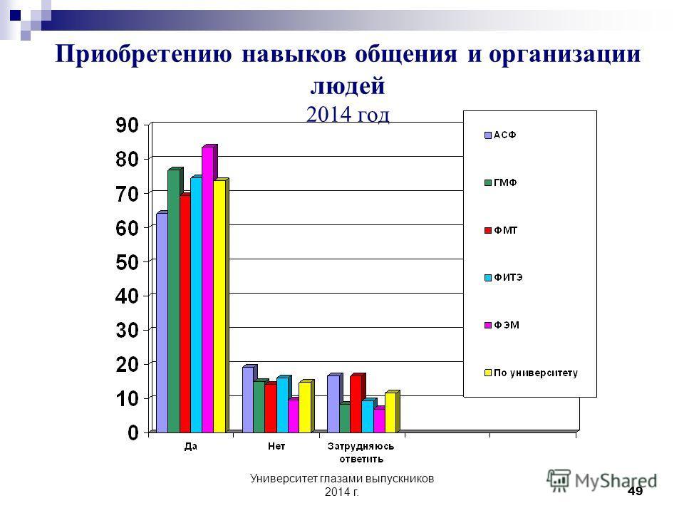 Университет глазами выпускников 2014 г. 48 4 Способствовала ли воспитательная работа в вузе... Приобретению навыков общения и организации людей ДаНет Затрудняюсь ответить 2012 % 2013 % 2014 % 2012 % 2013 % 2014 % 2012 % 2013 % 2014 % В целом по униве