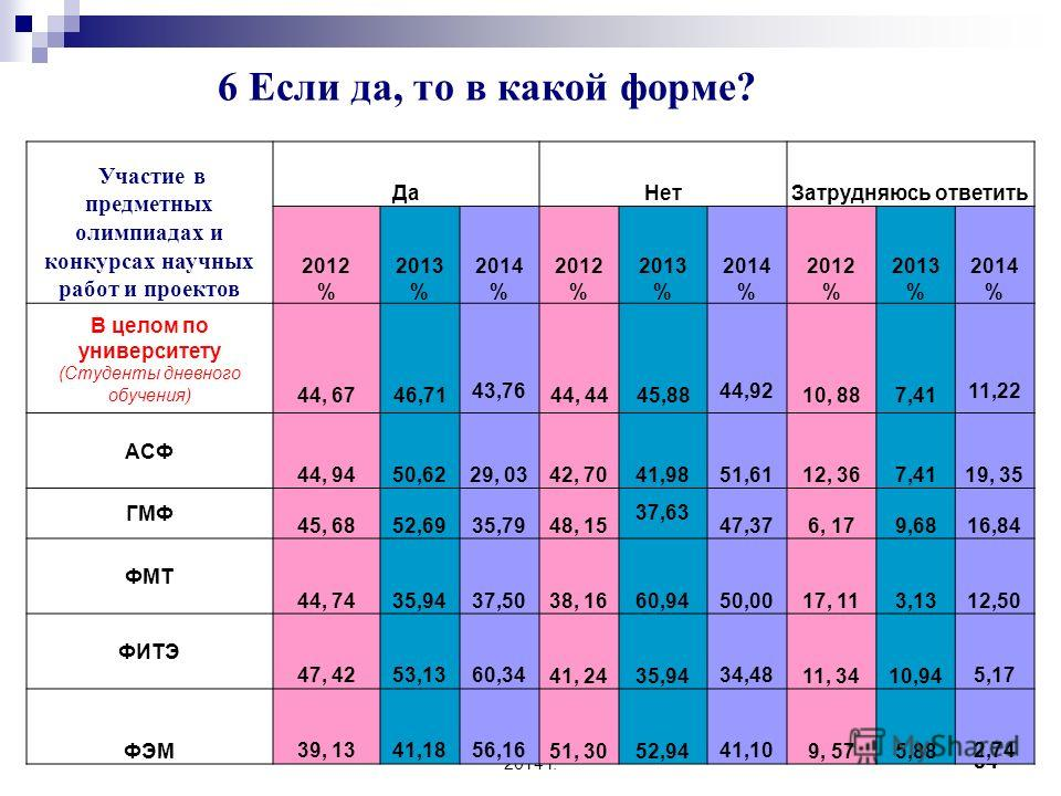 Университет глазами выпускников 2014 г. 53 Подготовка доклада и выступление на НТК (Студенты дневного обучения) 2014 год