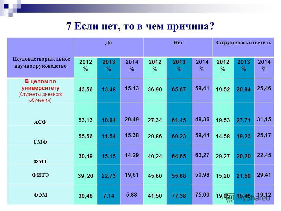 Университет глазами выпускников 2014 г. 62 Чрезмерная загруженность учебными занятиями 2014 год