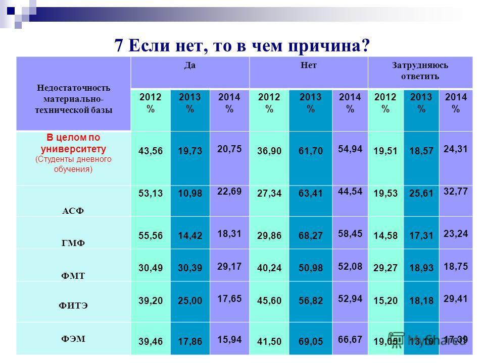 Университет глазами выпускников 2014 г. 64 Неудовлетворительное научное руководство 2014 год