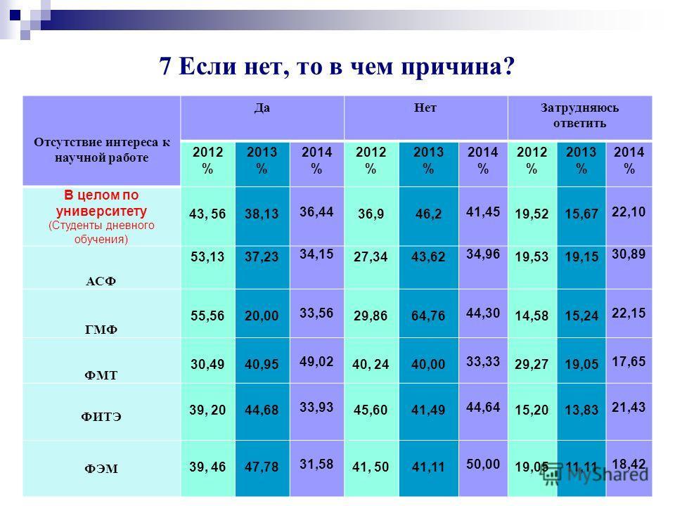 Университет глазами выпускников 2014 г. 66 Недостаточность материально-технической базы 2014 год
