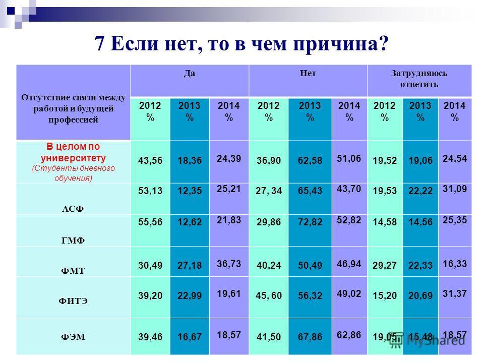 Университет глазами выпускников 2014 г. 68 Отсутствие интереса к научной работе 2014 год