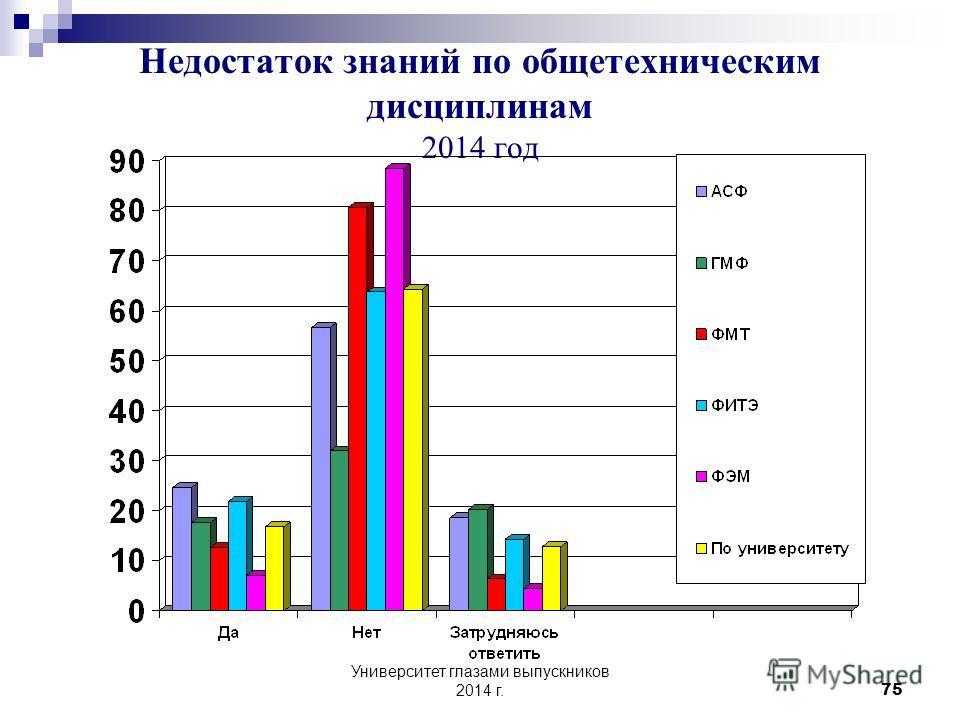 Университет глазами выпускников 2014 г. 74 8 В чем Вы видите основные недостатки полученного Вами образования? Недостаток знаний по общетехническим дисциплинам ДаНетЗатрудняюсь ответить 2012 % 2013 % 2014 % 2012 % 2013 % 2014 % 2012 % 2013 % 2014 % В