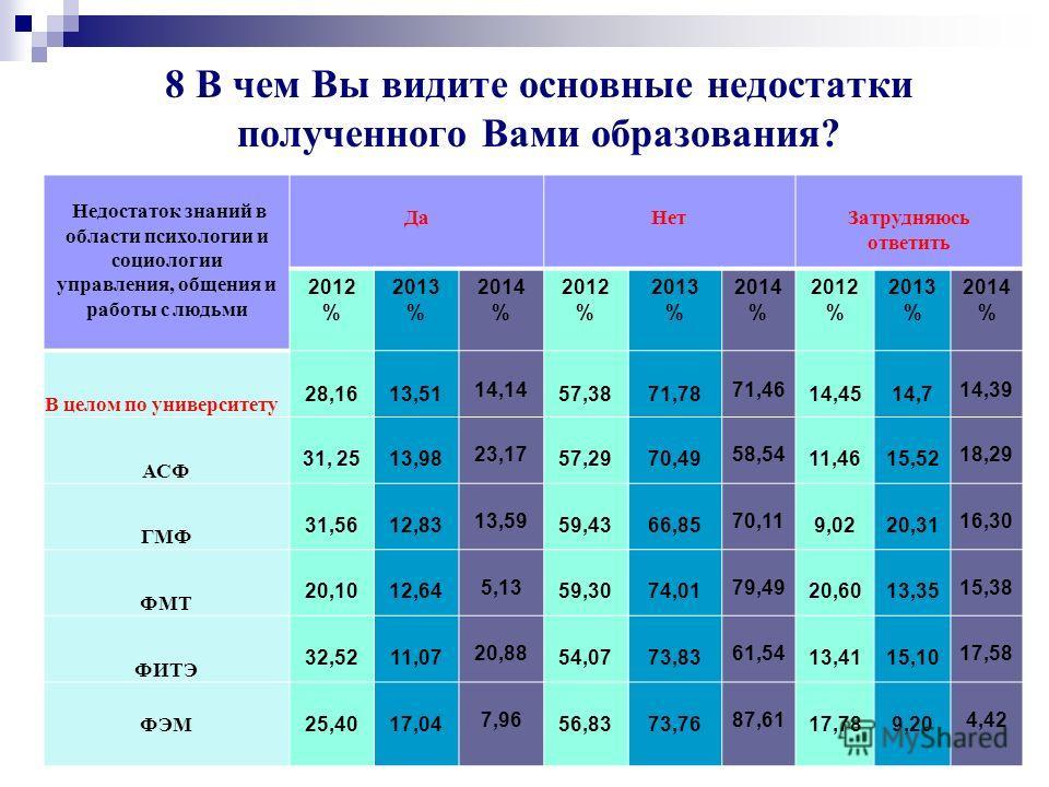 Университет глазами выпускников 2014 г. 77 Недостаток знаний в области социально- гуманитарных дисциплин 2014 год
