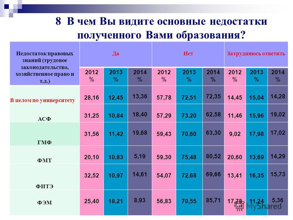 Университет глазами выпускников 2014 г. 81 Недостаток знаний по экономическому анализу хозяйственной и финансовой деятельности 2014 год