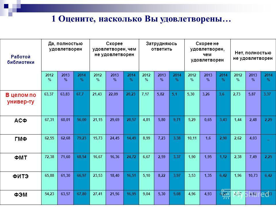 Университет глазами выпускников 2014 г. 8 Расписание занятий 2014 год