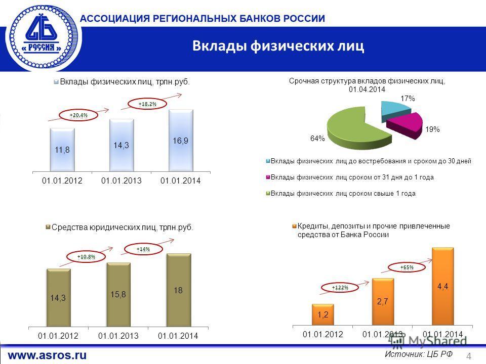 Вклады физических лиц 4 Источник: ЦБ РФ