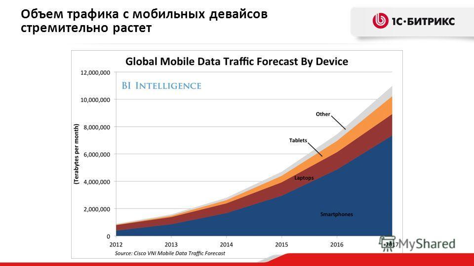 Объем трафика с мобильных девайсов стремительно растет