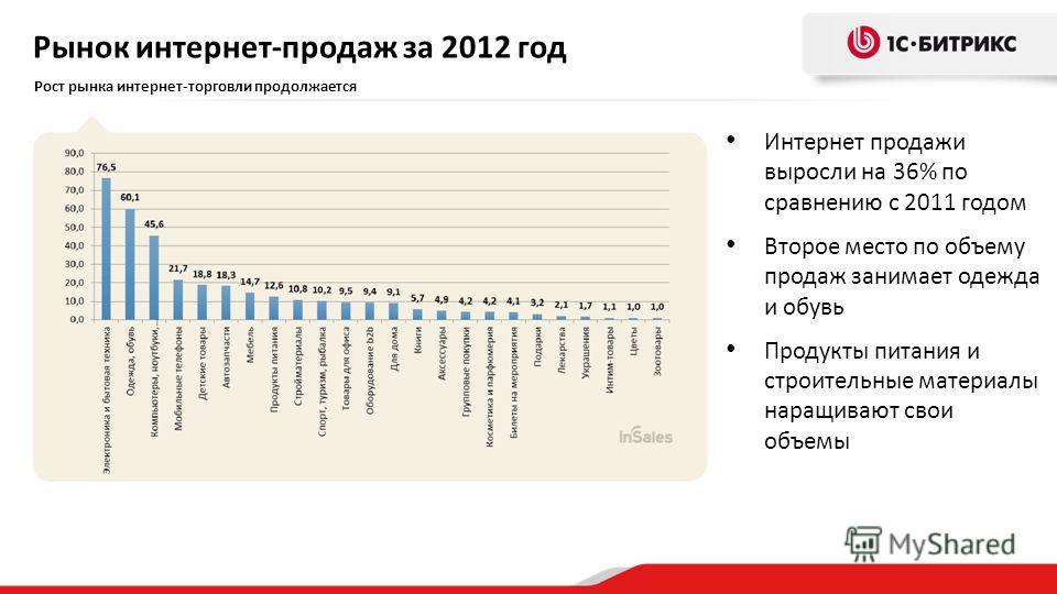Рынок интернет-продаж за 2012 год Интернет продажи выросли на 36% по сравнению с 2011 годом Второе место по объему продаж занимает одежда и обувь Продукты питания и строительные материалы наращивают свои объемы Рост рынка интернет-торговли продолжает