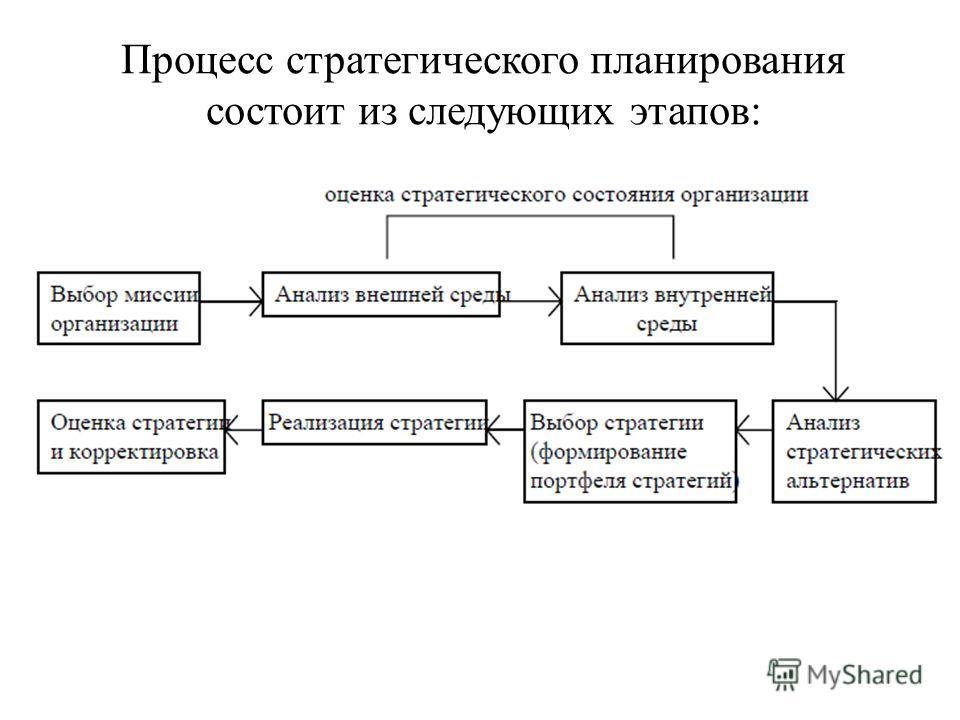 Процесс стратегического планирования состоит из следующих этапов: