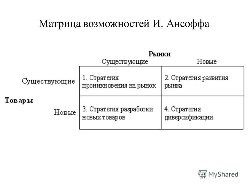 Матрица возможностей И. Ансоффа