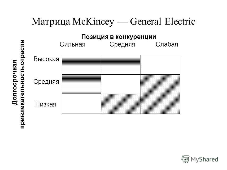 Матрица McKincey General Electric Позиция в конкуренции Сильная Средняя Слабая Долгосрочная привлекательность отрасли Высокая Средняя Низкая