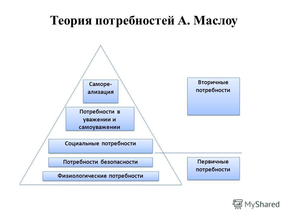 Физиологические потребности Потребности безопасности Социальные потребности Потребности в уважении и самоуважении Саморе- ализация Первичные потребности Вторичные потребности Теория потребностей А. Маслоу