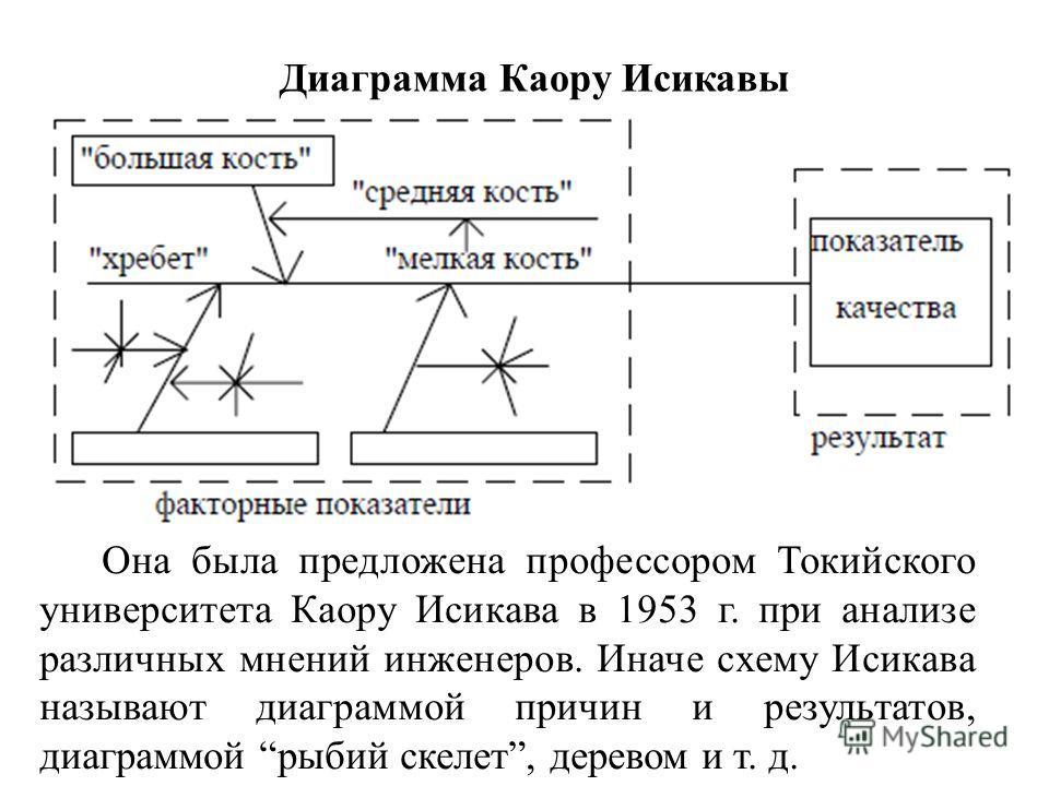 Диаграмма Каору Исикавы Она была предложена профессором Токийского университета Каору Исикава в 1953 г. при анализе различных мнений инженеров. Иначе схему Исикава называют диаграммой причин и результатов, диаграммой рыбий скелет, деревом и т. д.