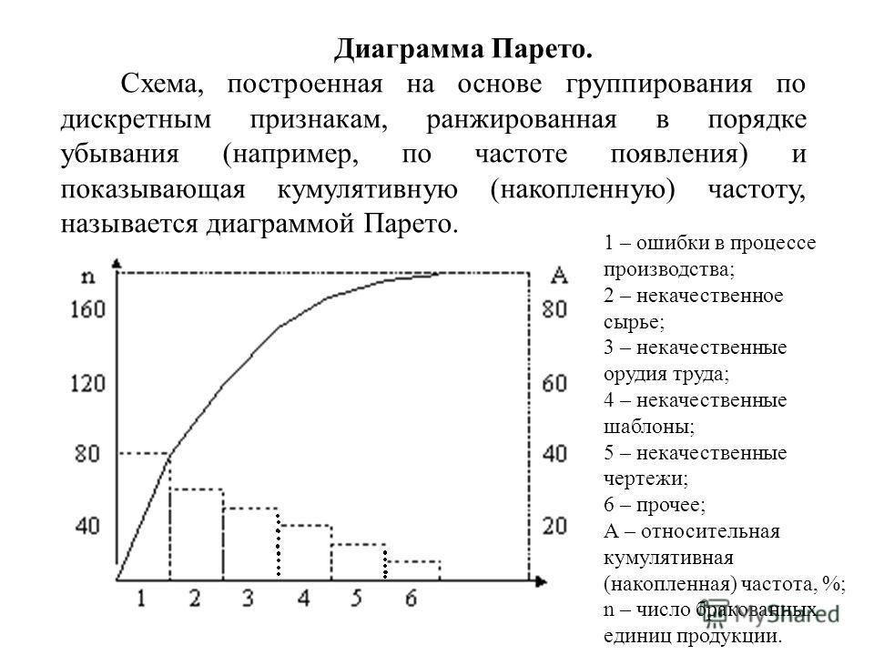 Диаграмма Парето. Схема, построенная на основе группирования по дискретным признакам, ранжированная в порядке убывания (например, по частоте появления) и показывающая кумулятивную (накопленную) частоту, называется диаграммой Парето. 1 – ошибки в проц