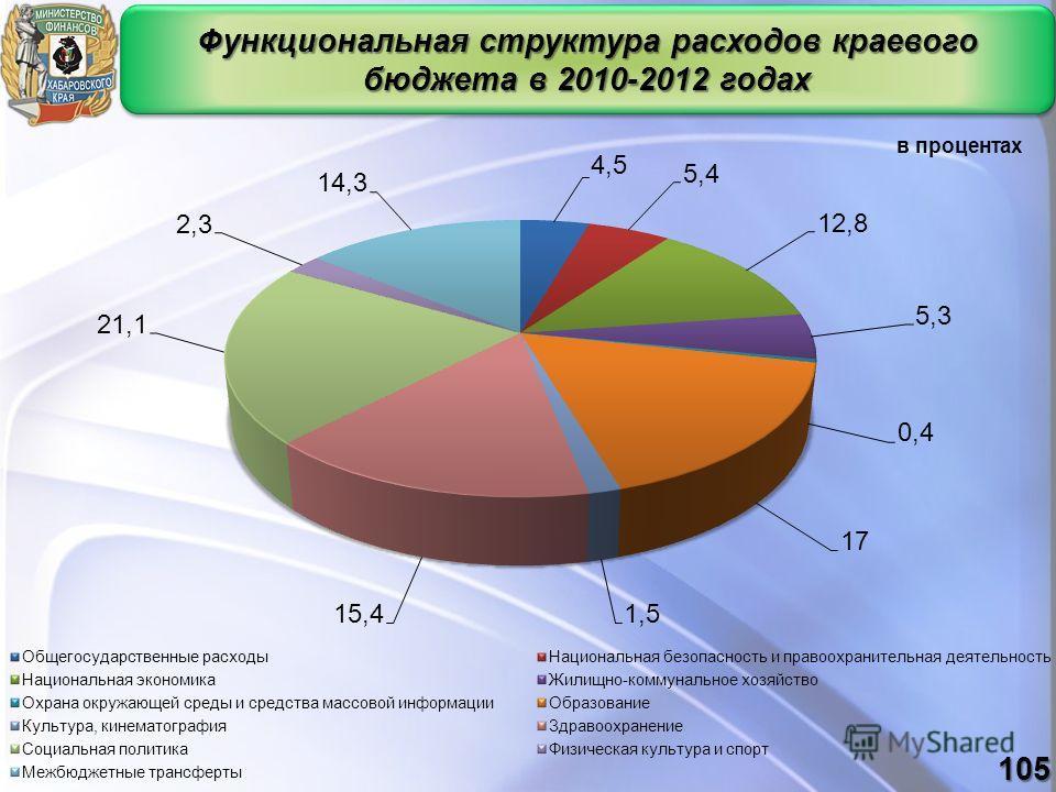 Функциональная структура расходов краевого бюджета в 2010-2012 годах в процентах 105