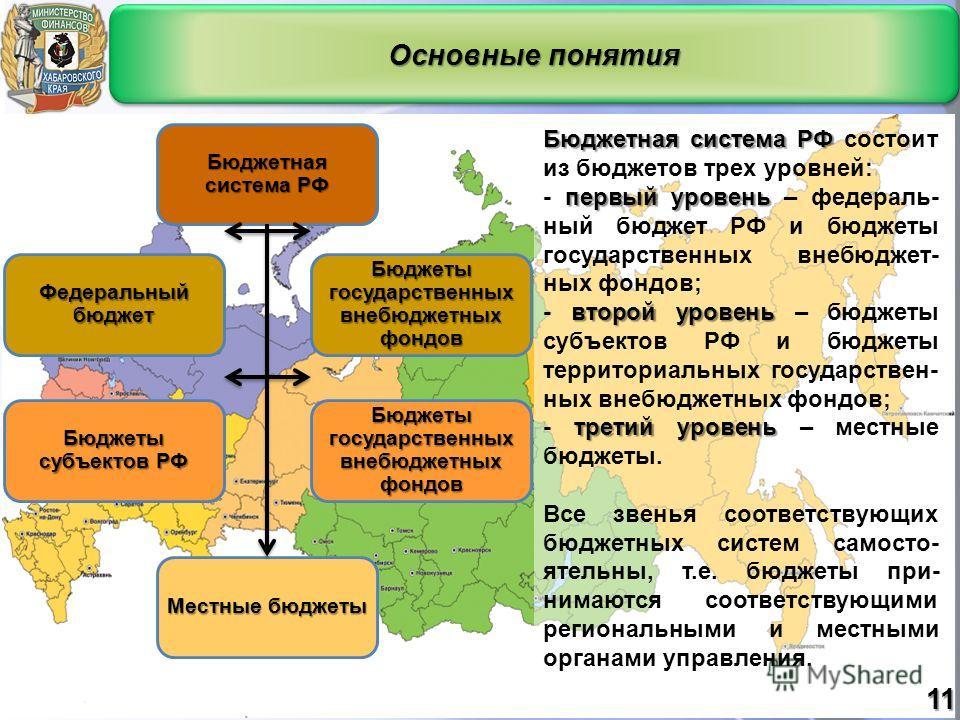 Основные понятия Бюджетная система РФ Бюджетная система РФ состоит из бюджетов трех уровней: первый уровень - первый уровень – федераль- ный бюджет РФ и бюджеты государственных внебюджет- ных фондов; второй уровень - второй уровень – бюджеты субъекто
