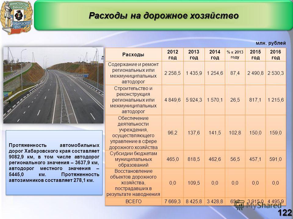 Расходы на дорожное хозяйство Протяженность автомобильных дорог Хабаровского края составляет 9082,9 км, в том числе автодорог регионального значения – 3637,9 км, автодорог местного значения – 5445,0 км. Протяженность автозимников составляет 278,1 км.