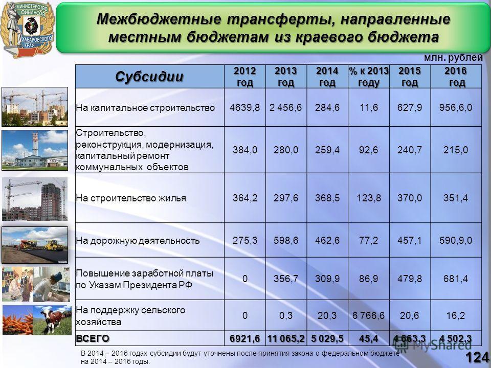 Межбюджетные трансферты, направленные местным бюджетам из краевого бюджета 2012год2013год2014год % к 2013 году 2015год2016 год год На капитальное строительство4639,82 456,6284,611,6627,9956,6,0 Строительство, реконструкция, модернизация, капитальный