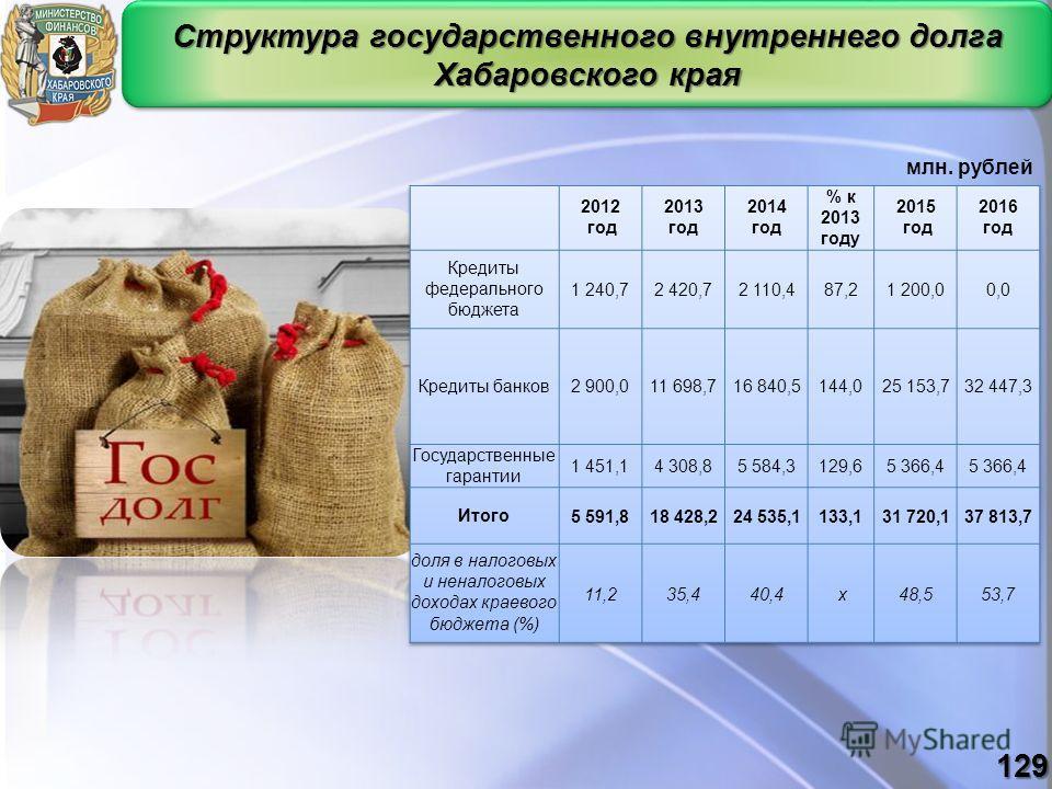 Структура государственного внутреннего долга Хабаровского края млн. рублей 129