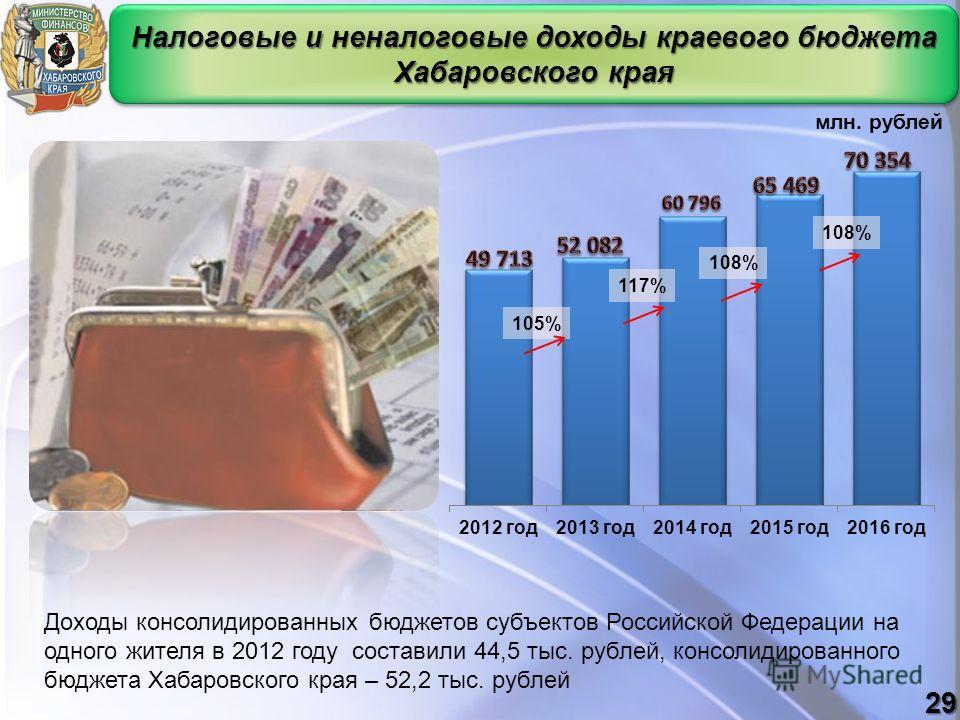 Налоговые и неналоговые доходы краевого бюджета Хабаровского края 29 млн. рублей 108% 117% 108% 105% Доходы консолидированных бюджетов субъектов Российской Федерации на одного жителя в 2012 году составили 44,5 тыс. рублей, консолидированного бюджета