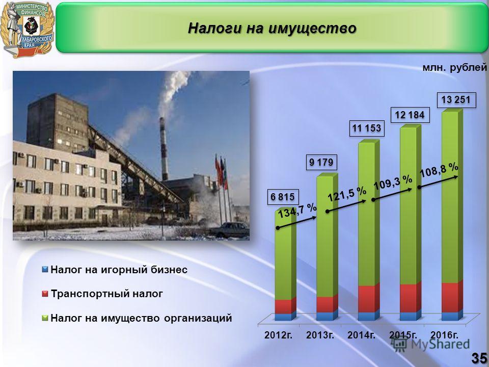 Налоги на имущество млн. рублей 35 6 815 9 179 11 153 13 251 12 184 134,7 %121,5 %109,3 %108,8 %