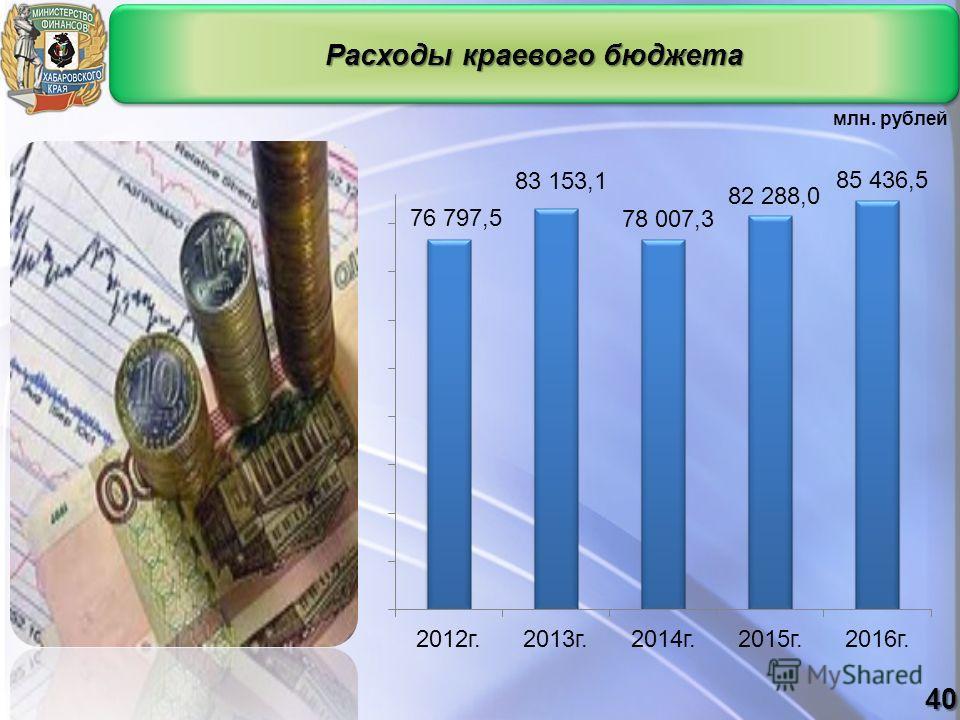 Расходы краевого бюджета млн. рублей 40