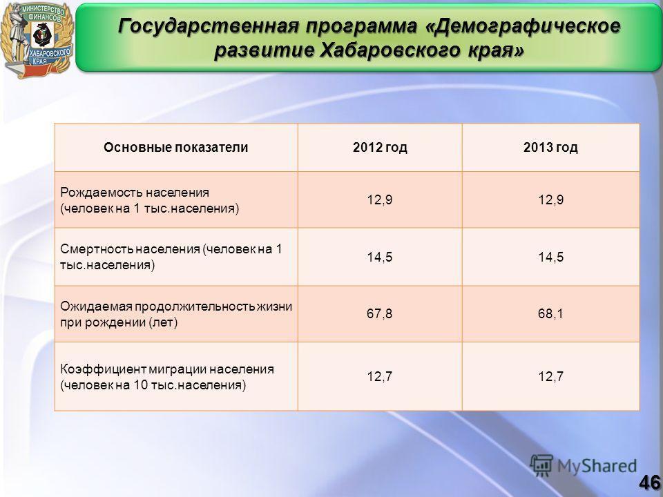 Государственная программа «Демографическое развитие Хабаровского края» Основные показатели2012 год2013 год Рождаемость населения (человек на 1 тыс.населения) 12,9 Смертность населения (человек на 1 тыс.населения) 14,5 Ожидаемая продолжительность жизн