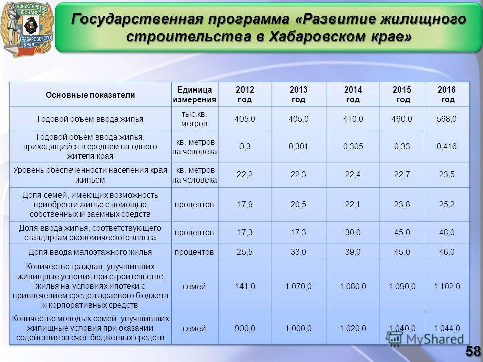 Государственная программа «Развитие жилищного строительства в Хабаровском крае» 58