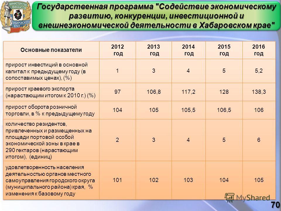 Государственная программа Содействие экономическому развитию, конкуренции, инвестиционной и внешнеэкономической деятельности в Хабаровском крае 70