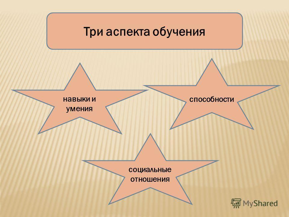 Три аспекта обучения навыки и умения способности социальные отношения