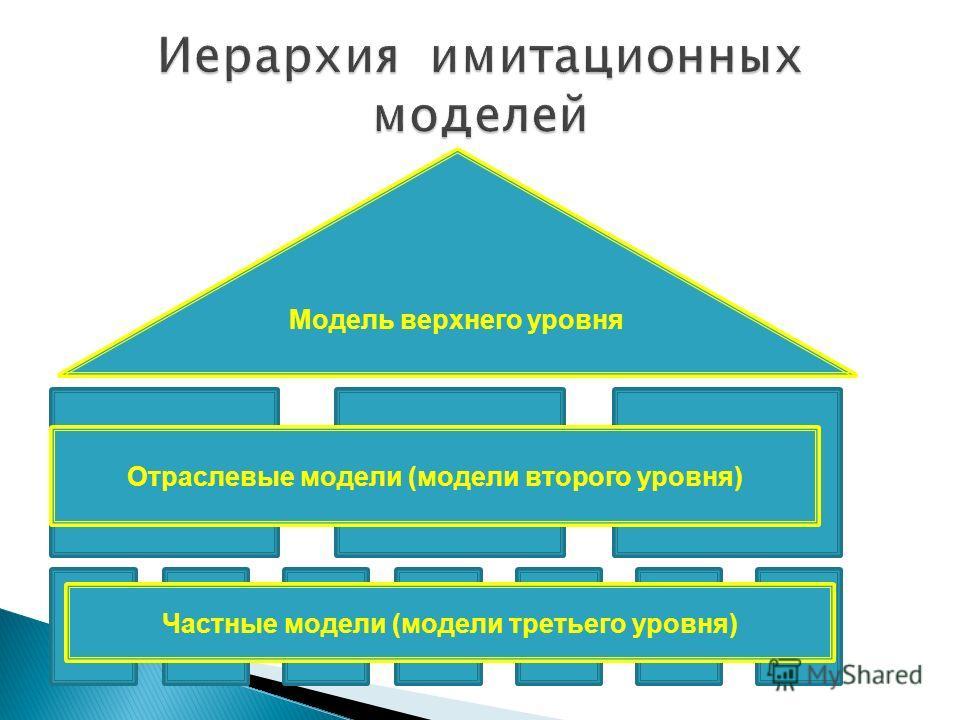 Модель верхнего уровня Отраслевые модели (модели второго уровня) Частные модели (модели третьего уровня)